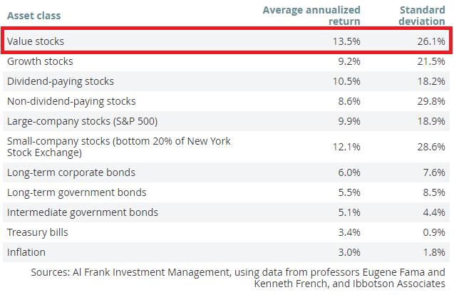 gemiddeld rendement value-aandelen