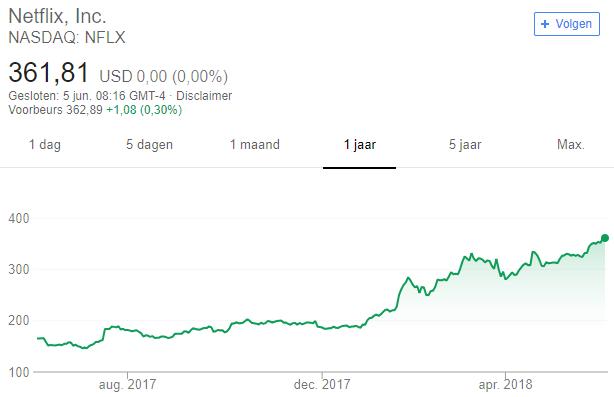 aandelentips George Soros