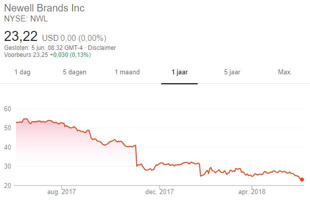 aandelentips Carl Icahn
