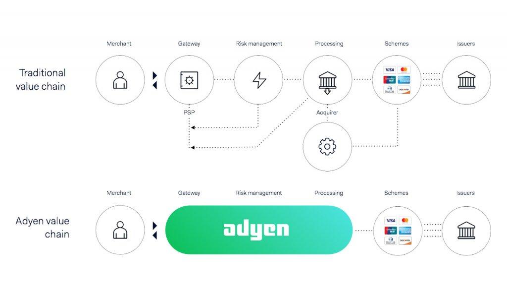 Systeem Adyen