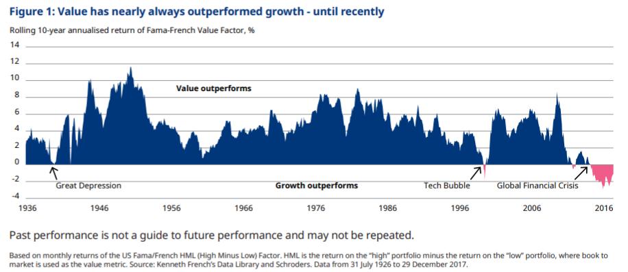 value-aandelen bijna altijd de beste