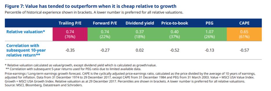 value-aandelen zijn goedkoop