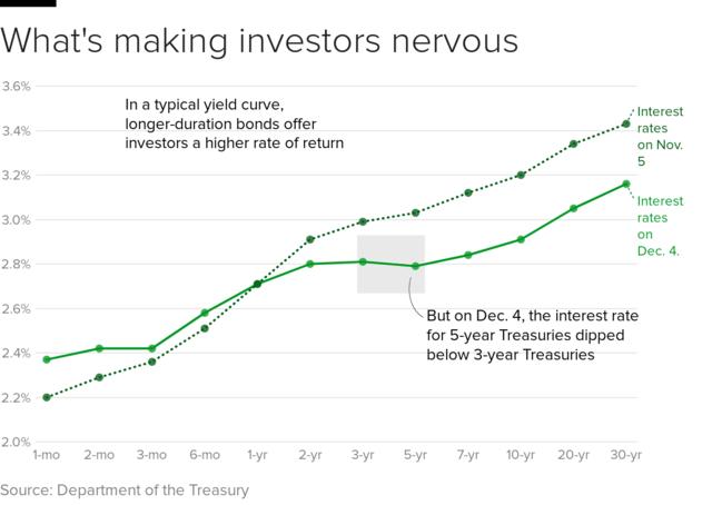 inverse rentecurve