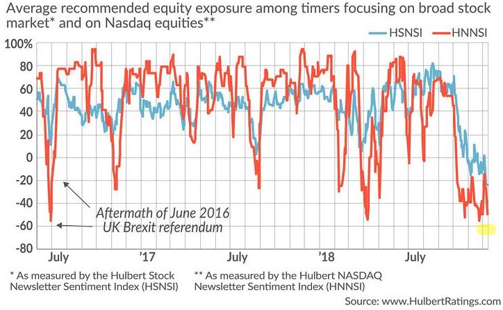 Hulbert Stock Newsletter Sentiment Index