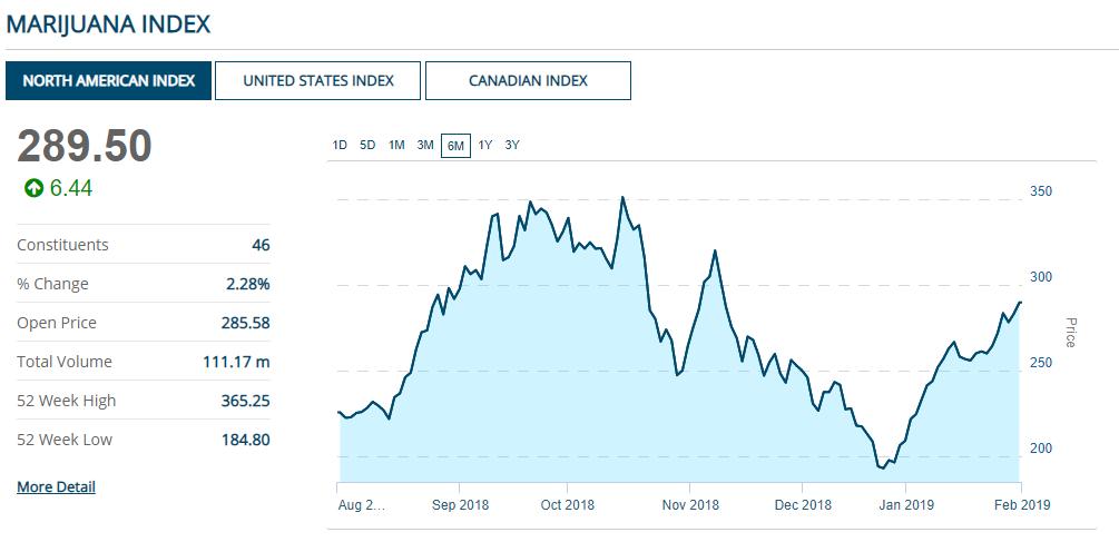 Volatiliteit marihuana aandelen