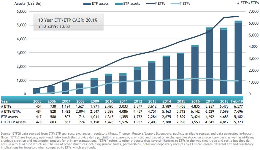 groei ETF