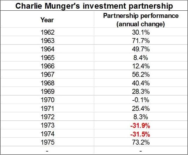 charlie munger partnership performance